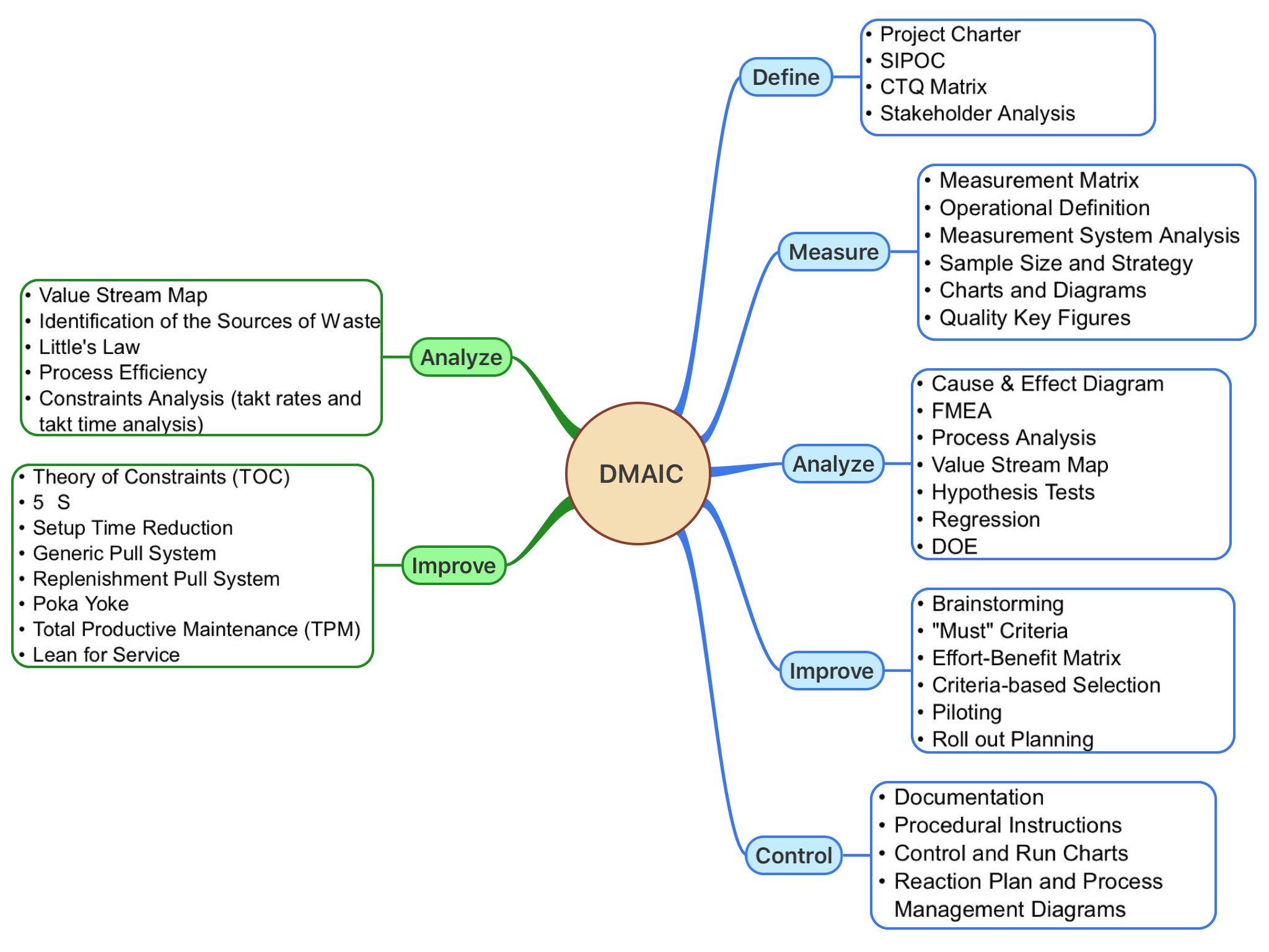 Lean Six Sigma Dmaic Mind Map