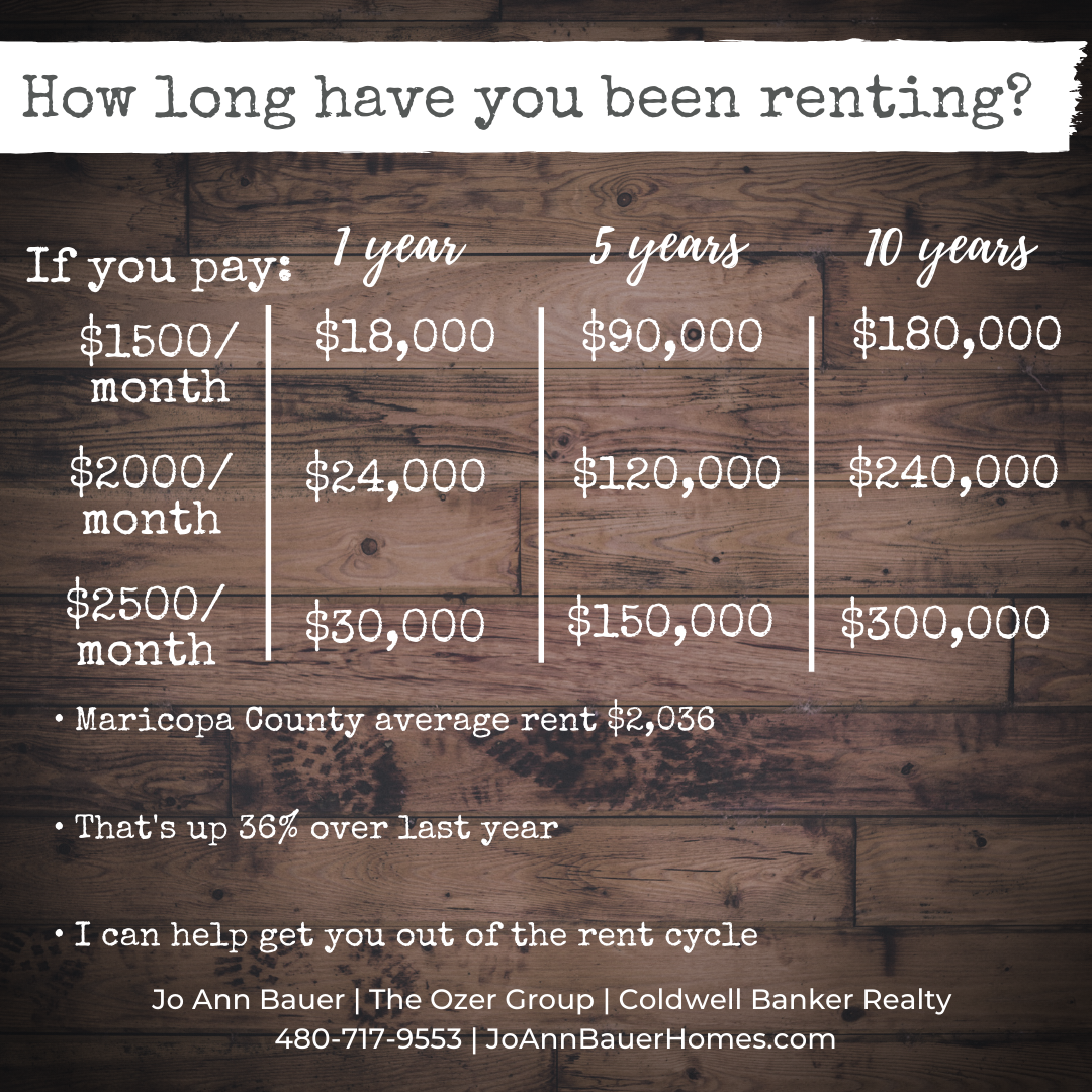 Did you know the cost of rent in Maricopa County is up 36% over last year - 36%!!!     Lots of folks move to Arizona and rent for a year to figure out what part of the Valley is best for them.  If that's you - I can help you make the transition from renter to Arizona home owner!  #WhyRent #homeownership #BuyNow #ArizonaRealEstate #PhoenixRealtor #ColdwellBanker #TheOzerGroup