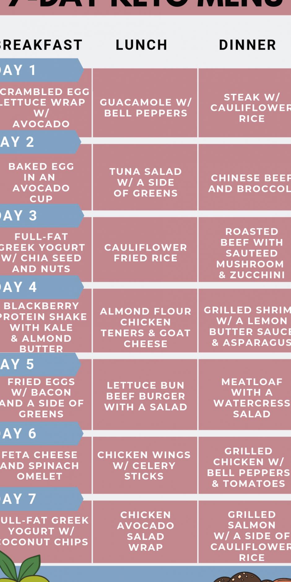 7-day beginner s keto diet menu to lose 10 lbs in a week ...