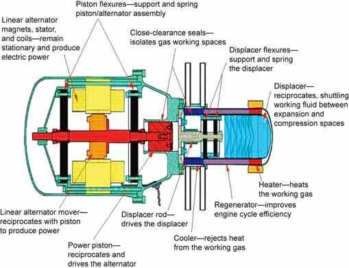 Free Piston Stirling Engines Nice Technology For Tinkerers
