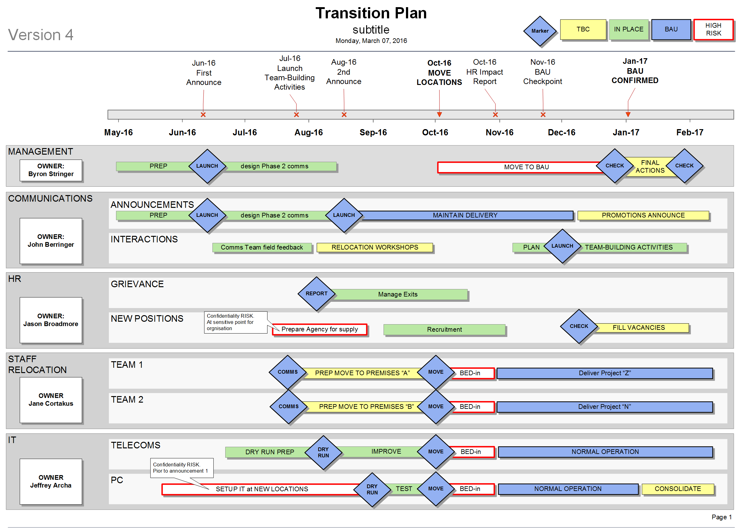 Need To Manage A Large Organisational Change / Re Org? This Transition Plan  Template