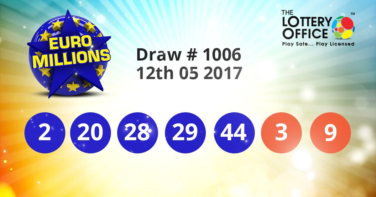 EuroMillions winning numbers results are here. Next Jackpot: €97 million #lotto #lottery #loteria #LotteryResults #LotteryOffice