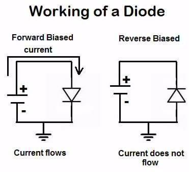 Working Of A Diode Electronic Engineering Electronics Circuit Diode