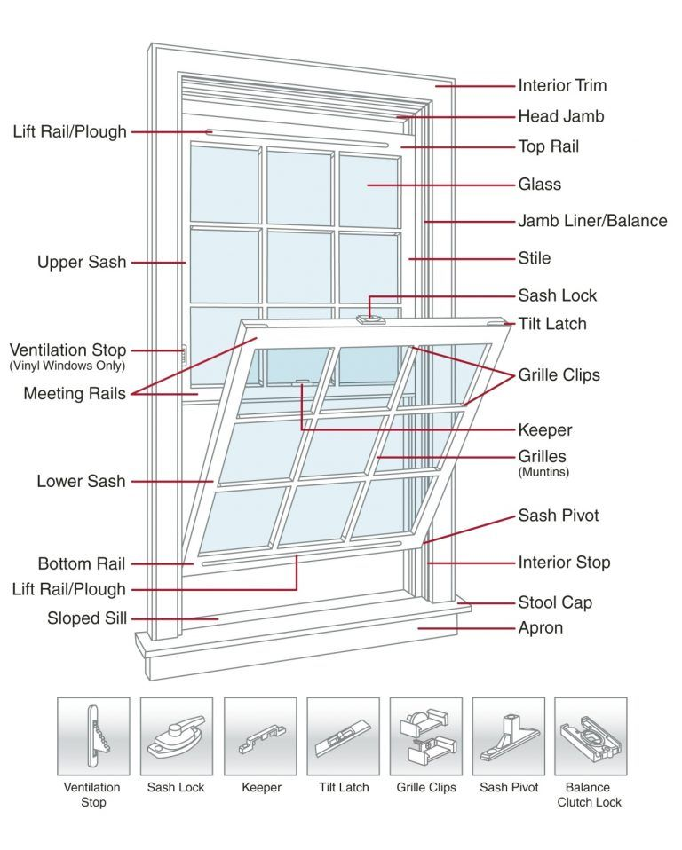 Double Hung Window Parts Diagram : double, window, parts, diagram, Double, Window, Detail, Wonderful, Replacement, Windows, Windows,, Parts,, Stairs, Doors