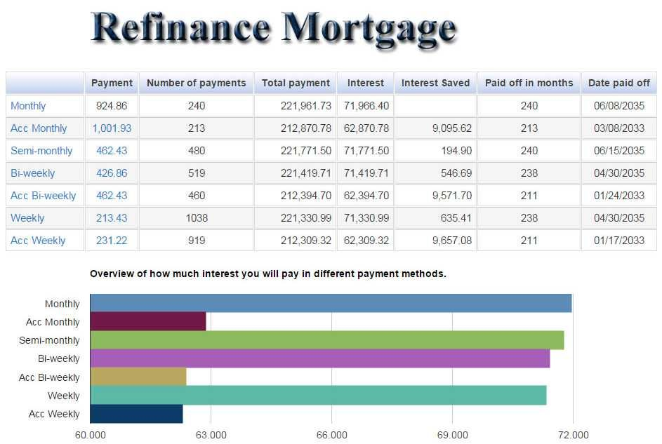 Refinance Mortgage Calculator Payment Monthly, Accelerated Monthly