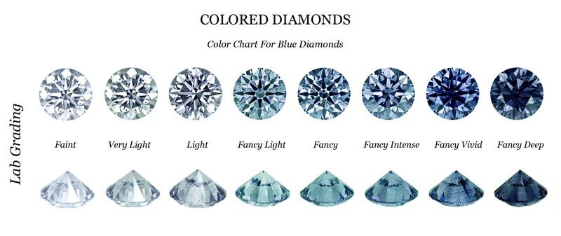 Natural Blue Diamonds Are So Rare That Most Jewelers Have Never Seen