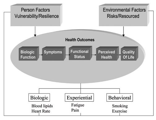 Patient experience/outcomes and factors effecting both