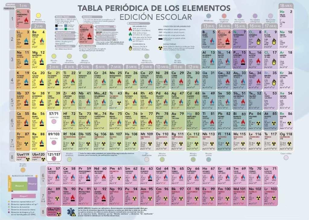 Tabla periodica actualizada 2018 para imprimir table periodica 2018 tabla periodica actualizada 2018 para imprimir table periodica 2018 completa tabla periodica hd tabla periodica de los elementos tabla periodica con urtaz Images