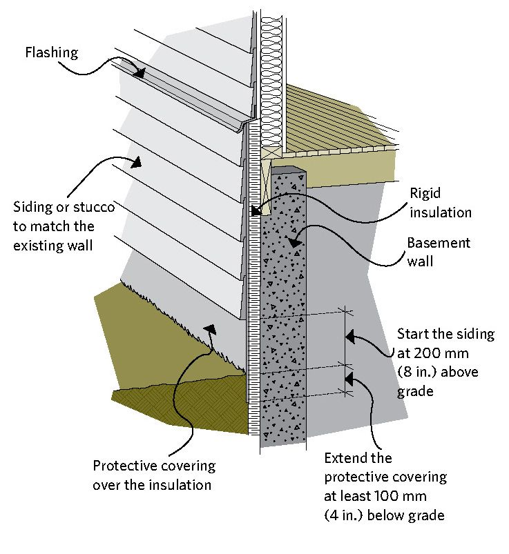 Figure 6 8 Insulating The Header Area From The Exterior