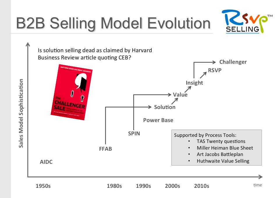 B2B Sales Methodology Evolution Tony Hughes