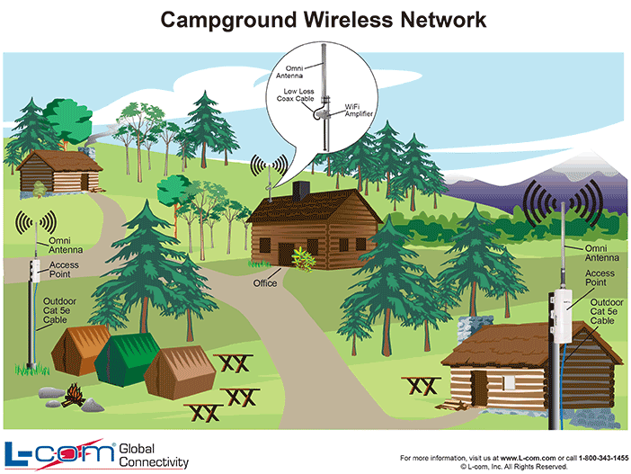 campground wireless network diagram print and post this diagram by rh pinterest com