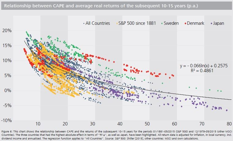 International Cape Ratio Chart Chart Cape Ratio