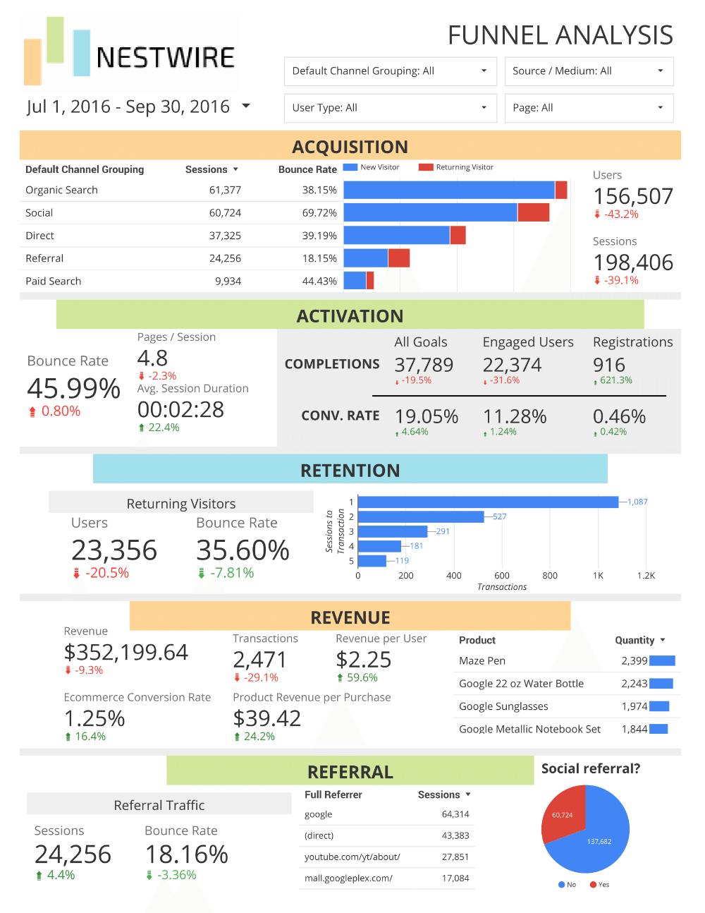 Free Google Analytics Report For Sales Funnels Inside Sales Funnel Report Template 10 Professional Te Google Analytics Report Traffic Report Report Template