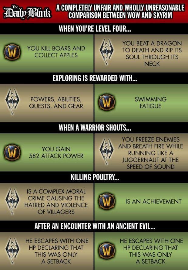 Wow Vs Skyrim Skyrim World Of Warcraft Warcraft Funny