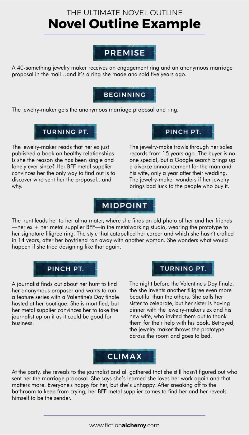 The ultimate novel outline guide