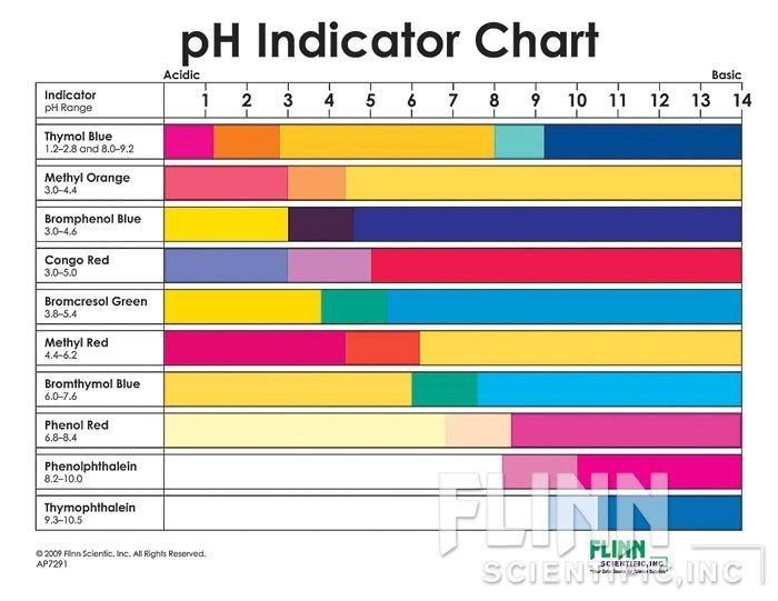 Ph indicator chart also safety pinterest chemistry and rh