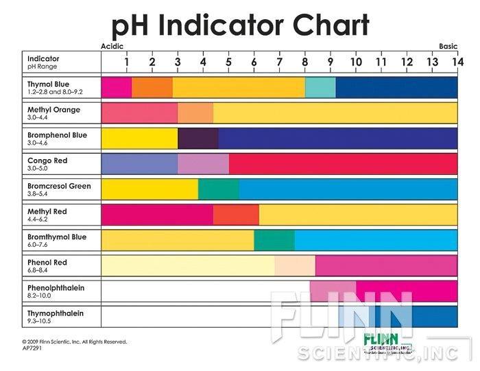 ph chart for r12 pdf