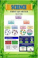 New! K-12 Display Bulletin Boards for Grade 6 (1st Quarter