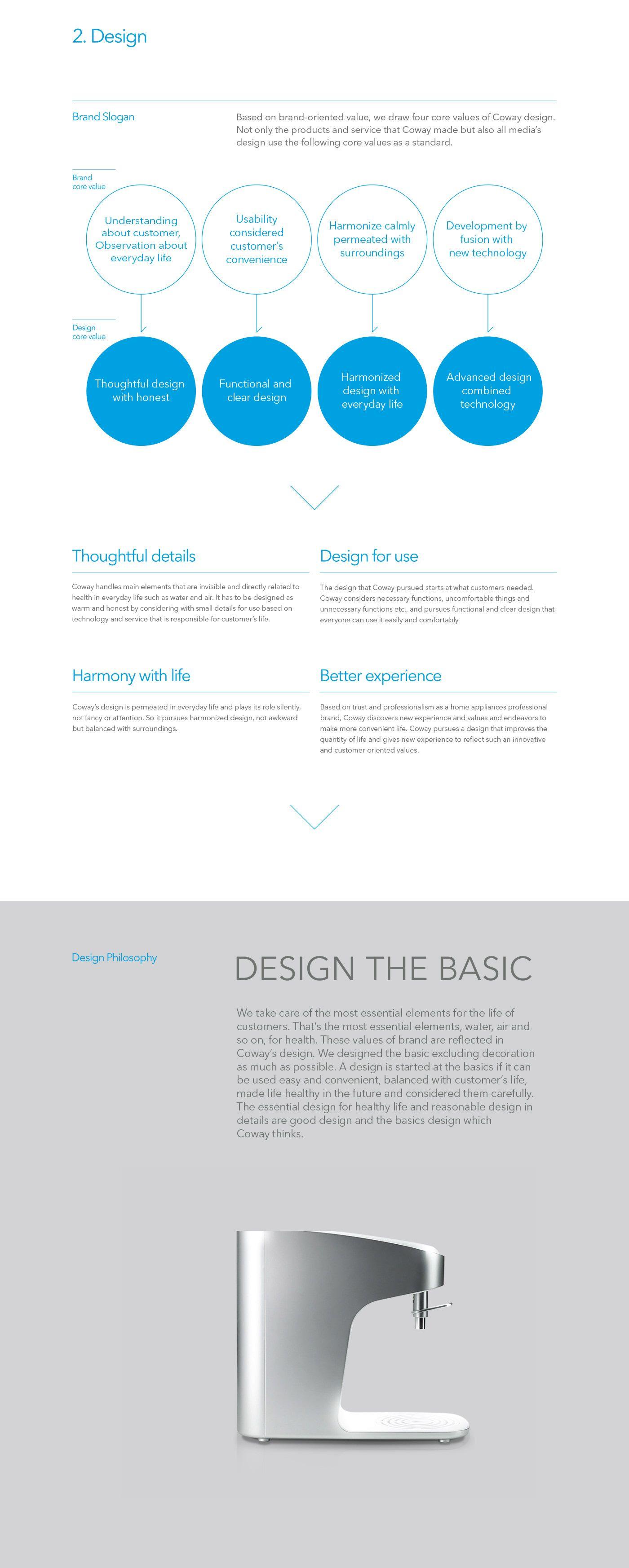 Coway Brand Experience Design Development By Plus X Myungsup Shin Jinwoong Seo Dajung Hyeon Design Development Experience Design Wellness Design