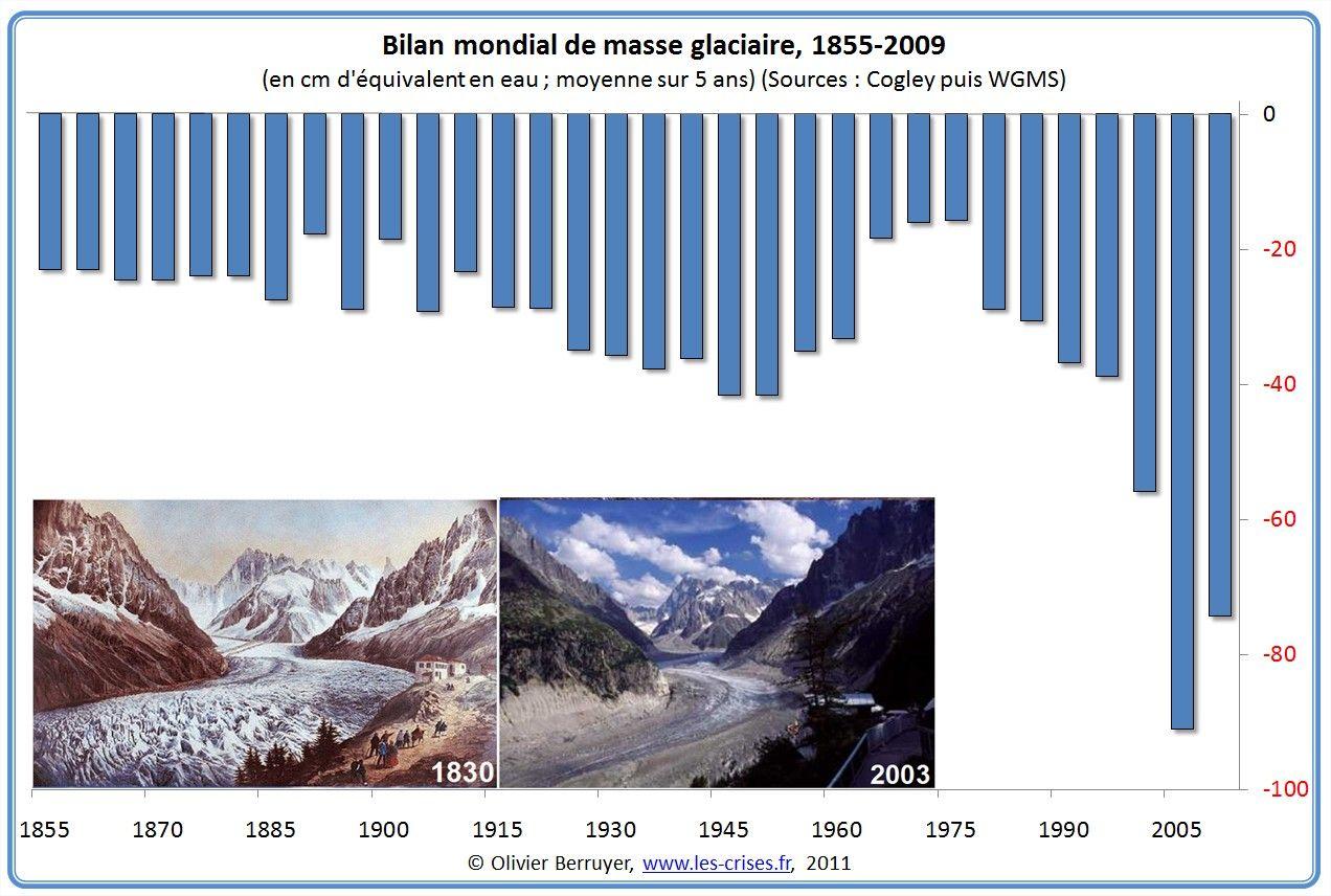Le Retrait Des Glaciers