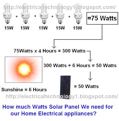 How Much Watts Solar Panel You Need For Home Appliances Solar Panels Solar Energy Panels Solar