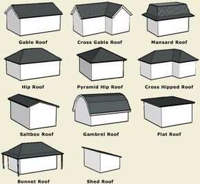 Roof Types A Simple Illustration Of Terms Building Roof Roof Shapes Shed Roof Design