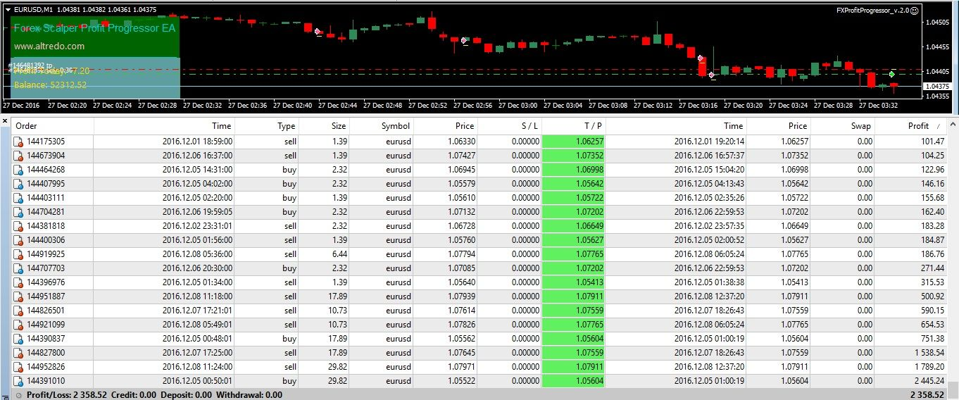 Forex Scalper Profit Progressor Robot Ea Is True Multi Market