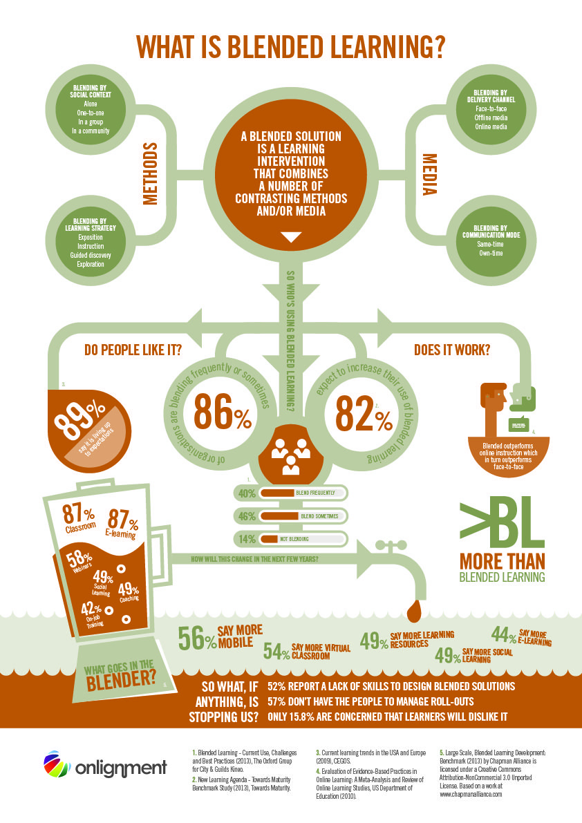 What Is Blended Learning Infographic With Images Blended