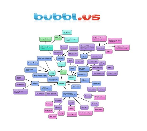 Site Map Creation: Bubbl.us Is An Online Mind Map Program Which We Used To