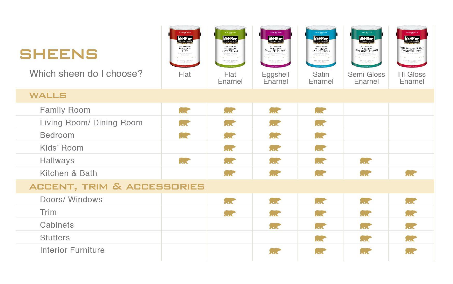 paint sheen guide Google Search Paint sheen guide