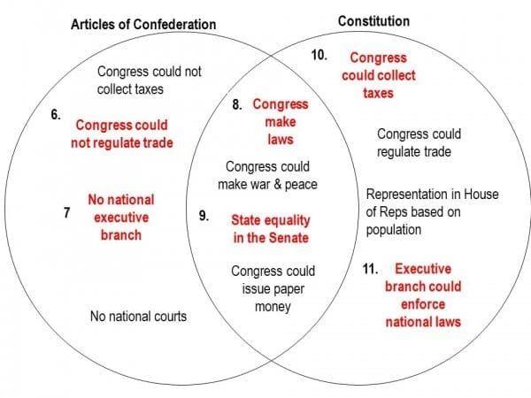 Articles Of Confederation Vs Constitution Venn Diagram Manual Guide