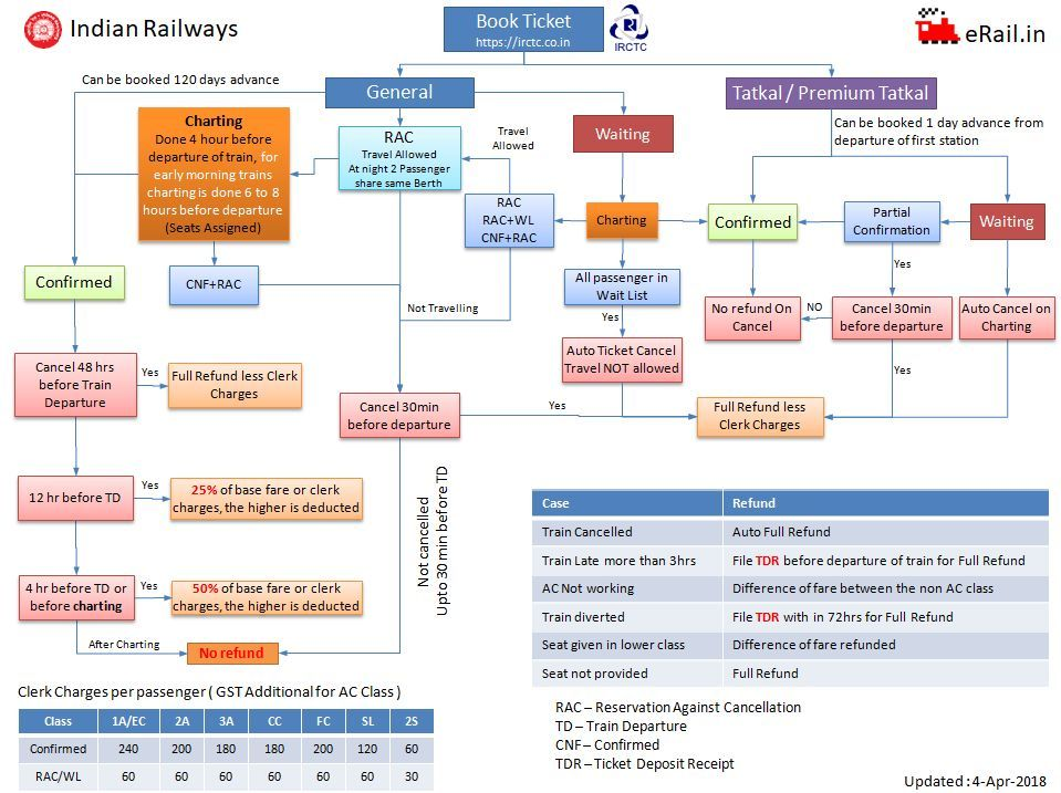 How To Get Refund From Irctc For Cancelled Train