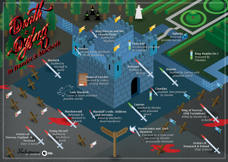 Anatomy of a Scene   Shakespeare, Anatomy and Death