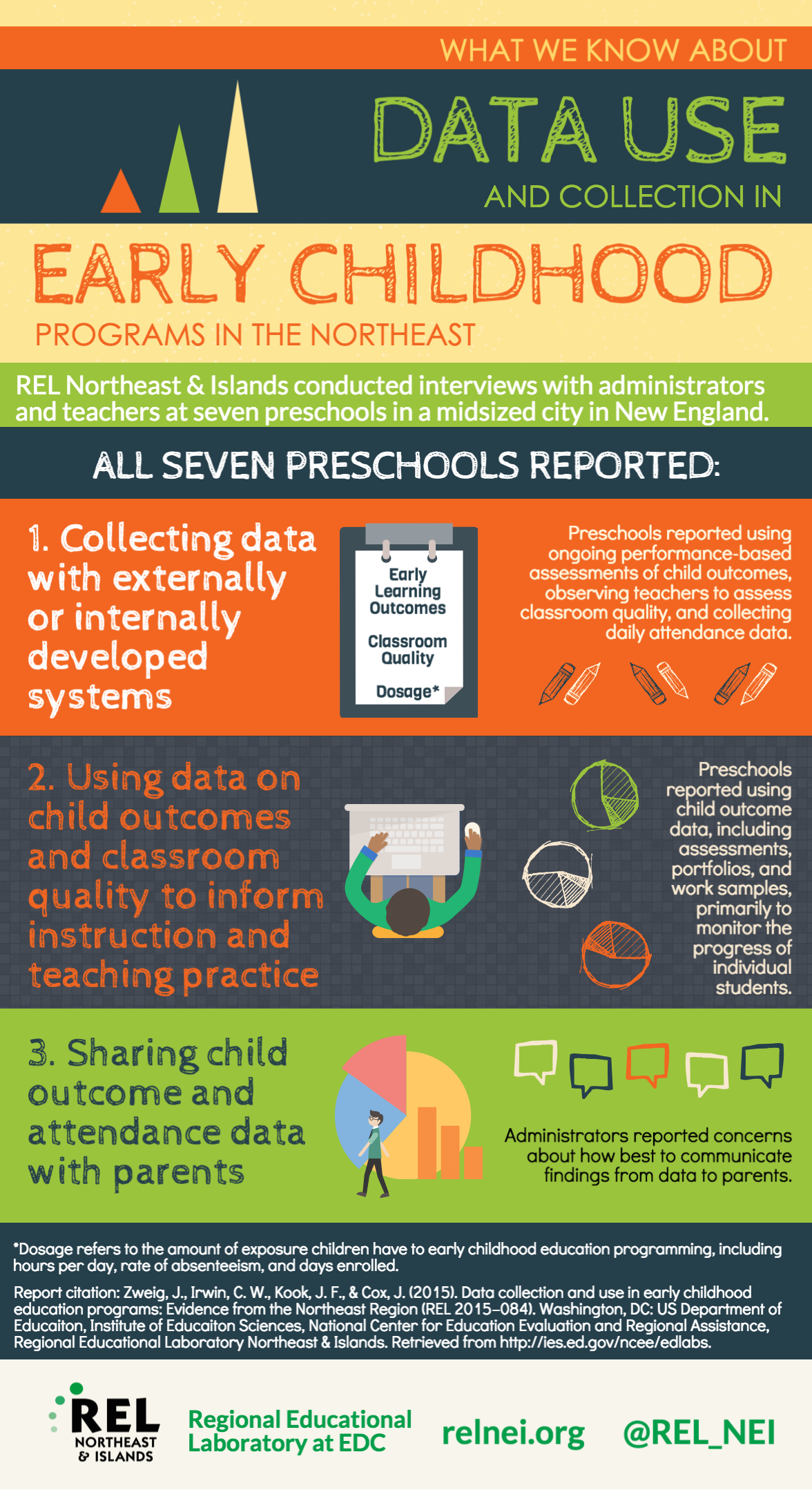 Elementary Education Infographics