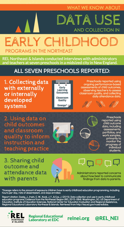 Elementary Education Infographics - Google Work