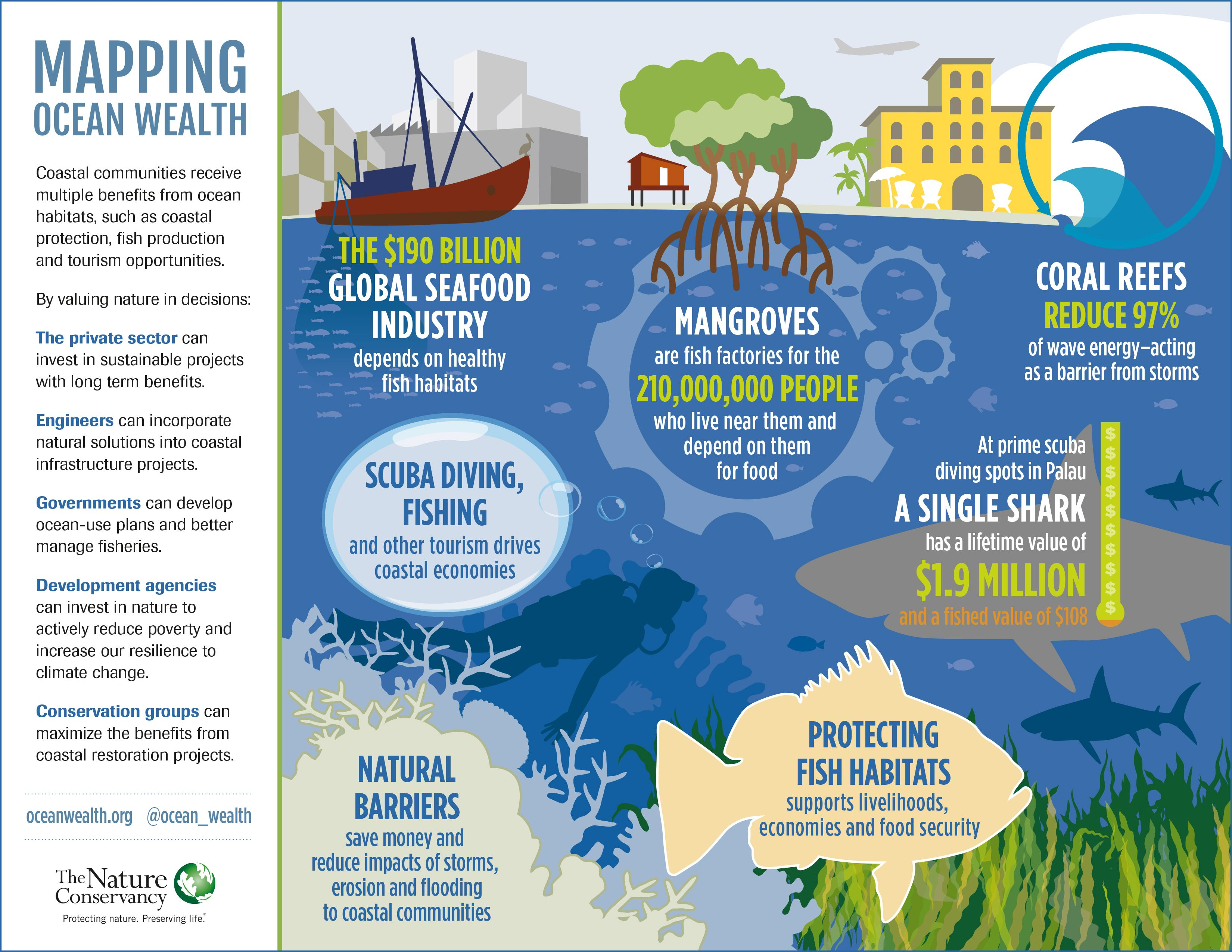 information about marine wealth The atlas of ocean wealth is the largest collection to date of information about the economic, social and cultural values of coastal and marine habitats from all over the world.