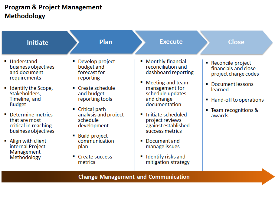 Program And Project Management  Work    Project