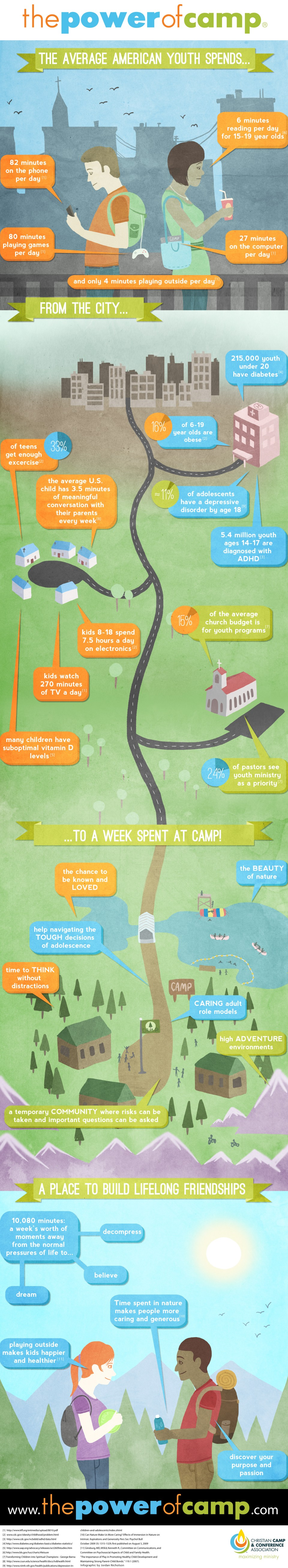 This Power Power of Camp Graphic shows how camps change the everyday ...