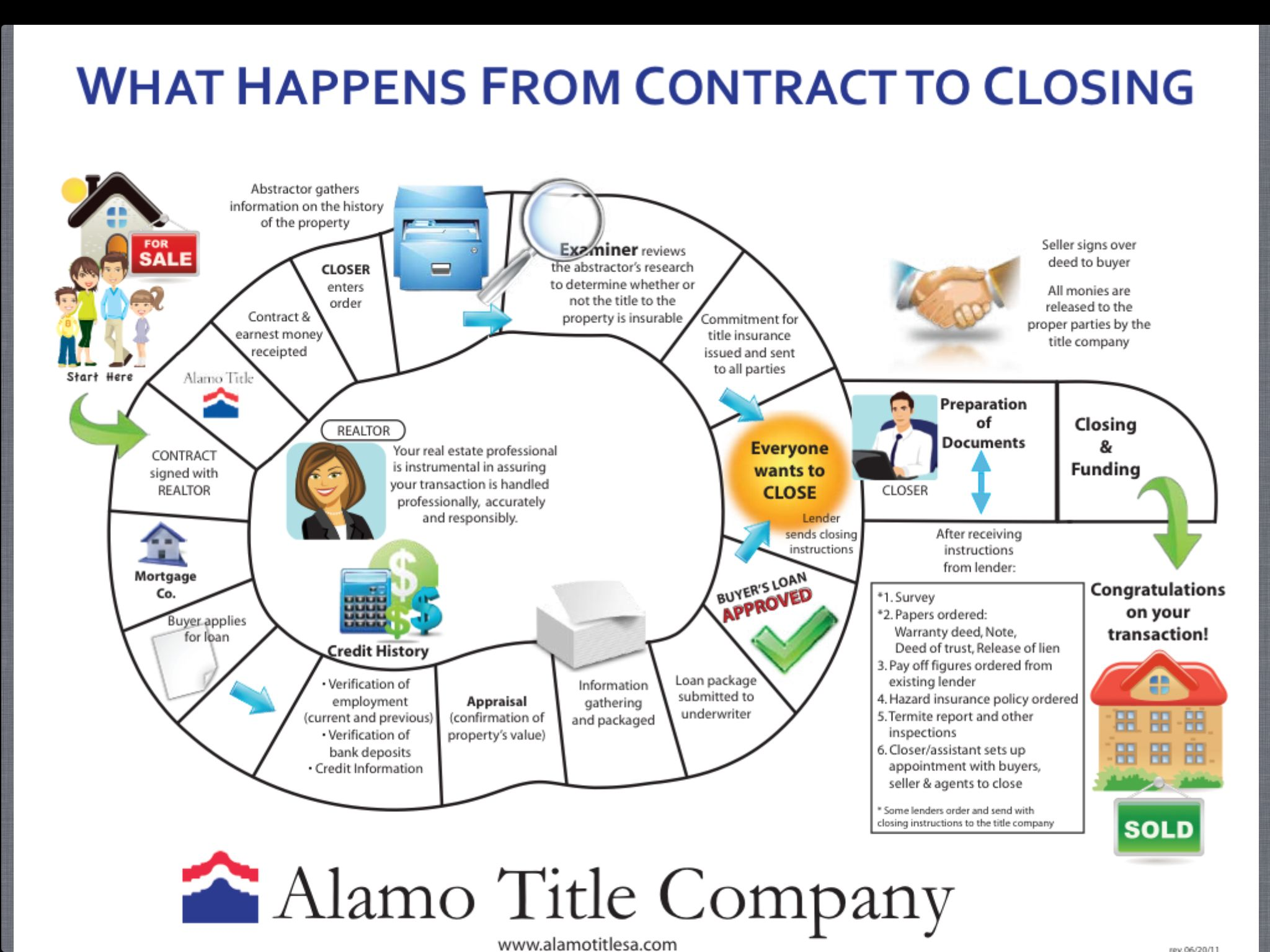 Flow chart of the closing process when purchasing real