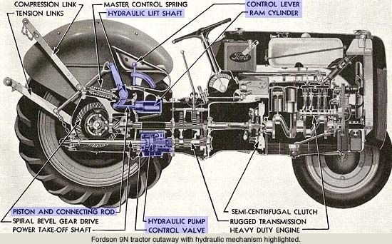 Developments In Hydraulic Technology During The 1940s Ford Tractors Tractors 8n Ford Tractor