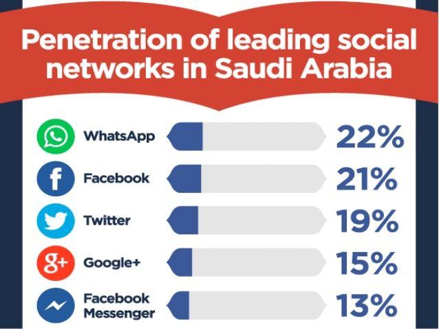 Social Media Saudi Arabia – Statistics and Trends | Social