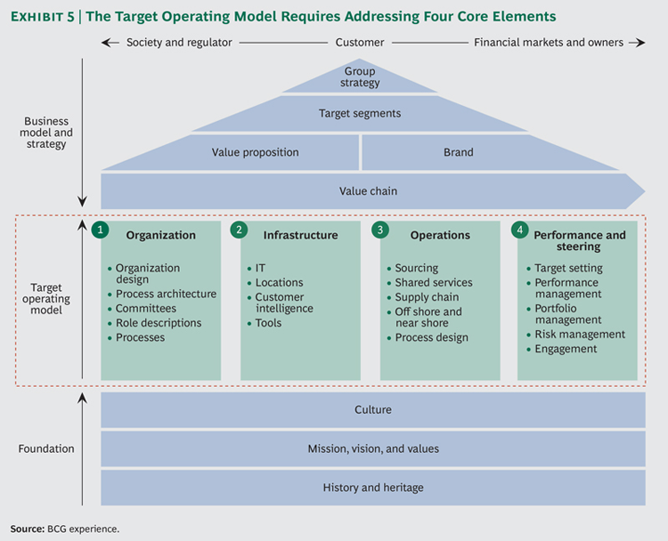 bcg perspectives - Transformation: The Imperative to Change