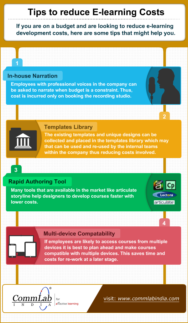 E learning development making good online courses at low cost e learning development making good online courses at low cost infographic sciox Image collections