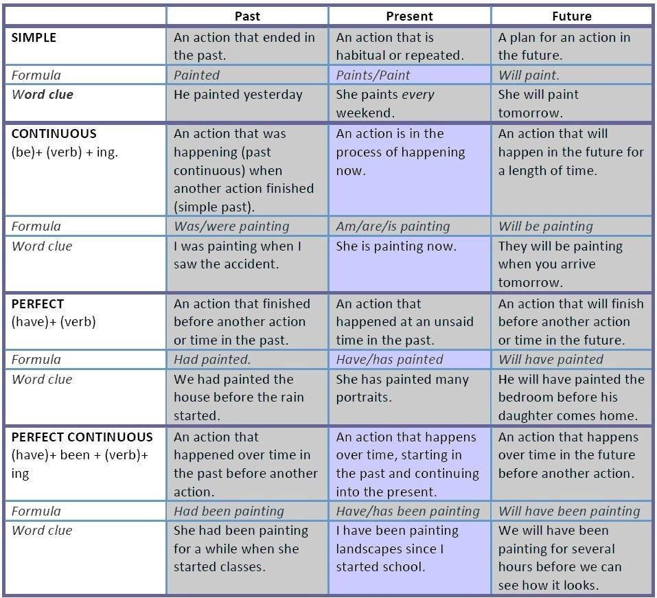 12 Tenses table that explains the 12 verb tenses present, past and ...