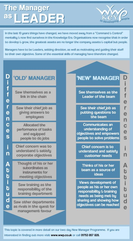 Infographic Manager as Leader - New Manager Training leadership - shift leader job description