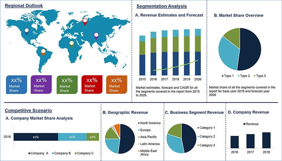 Phenolic Resin Market Size Share And Growth Trends Insights And Revenue Growth Forecast Till 2020 2026 In 2020 Marketing Energy Sector Pos Terminals