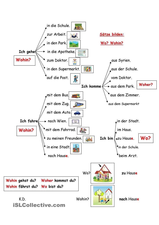 Sätze bilden: wo? wohin? woher? womit? | Language: German ...