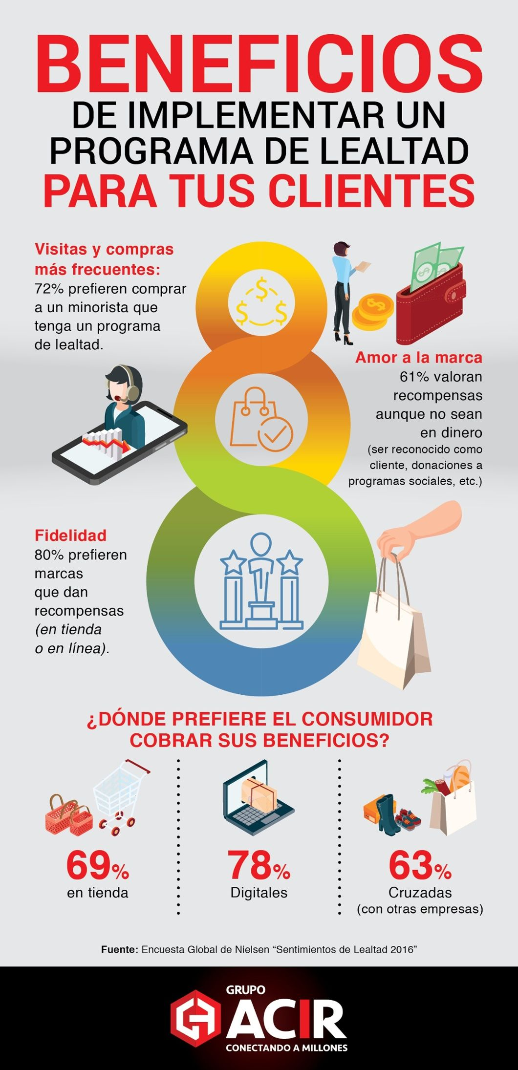 8 beneficios de implementar programas de fidelidad para tus clientes  #infografia #marketing