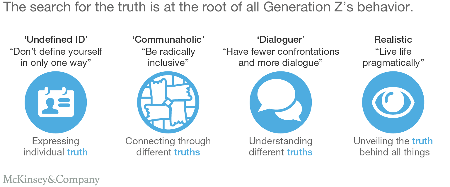 Generation Z Characteristics And Its Implications For Companies Mckinsey Generation Z Generation Understanding