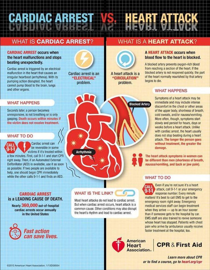 Cardiac Arrest vs Heart Attack | Cardiac nursing, Nursing ...